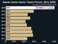 How To Find The Cheapest New Orleans Saints Tickets + Face Price Options