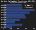 How To Find The Cheapest San Jose Earthquakes Tickets +  Face Value Options
