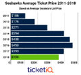 Despite Dropping In Price, Secondary Market Seahawks Tickets Are Still Some of the Most Espensive In The NFL