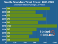 How To Find The Cheapest Seattle Sounders FC Tickets + Face Value Options