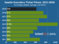 How To Find Cheap Seattle Sounders Tickets + Face Price Options