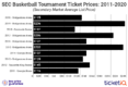 How To Find The Cheapest 2020 SEC Basketball Tournament Tickets + All Face Price Options