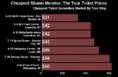 Where to Find Cheapest Shawn Mendes Tickets - Sold Out  + Face Price