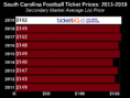 How To Find The Cheapest South Carolina Football Tickets + Face Value Options