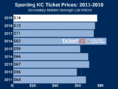 How To Find The Cheapest Sporting KC Tickets + Face Price Options