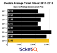 Secondary Market Prices For Steelers Tickets Up 6% In 2018