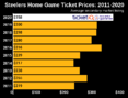 How To Find Cheap Sold Out Pittsburgh Steelers Tickets + Face Price Options