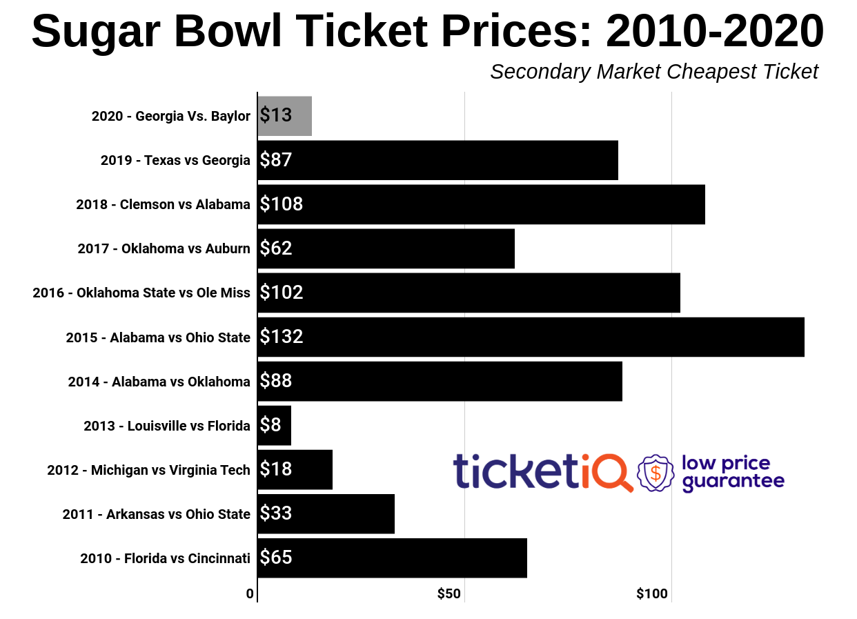 How To Find The Cheapest Sugar Bowl Tickets (Georgia vs Baylor)