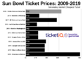 How To Find The Cheapest Sun Bowl Tickets (Florida State vs. Arizona State)