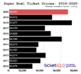 Super Bowl LIV Buying Guide: How To Find Cheapest Tickets for 49ers vs. Chiefs