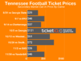 Tennessee Football Tickets Are Up 17% On The Secondary Market For The 2019 Schedule