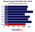 Prices For Texans Tickets On The Secondary Market Are Down 22%