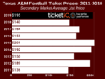 How To Find The Cheapest Texas A&M Football Tickets + Face Value Options