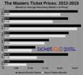 Prices For 2019 Masters Tickets Are Some Of The Most Expensive This Decade