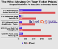 How to Find The Cheapest Tickets for The Who 'Moving On!' Tour + Face Price Options