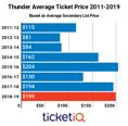 Market Report: 2018-19 Oklahoma City Thunder Tickets