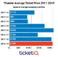 Market Report: 2018-19 Oklahoma City Thunder Tickets