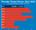 How To Find The Cheapest OKC Thunder Tickets + Face Value Options