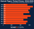 How To Find The Cheapest Detroit Tigers Tickets + Face Value Options