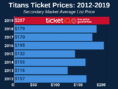 How To Find The Cheapest Tennessee Titans Tickets + Face Value Options