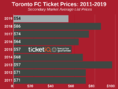How To Find The Cheapest Toronto FC Tickets +  Face Value Options