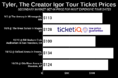 How To Find The Cheapest Tyler, The Creator Tickets For The 2019 Igor Tour + Face Price Options