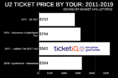How To Find The Cheapest U2 Tickets For The Joshua Tree World Tour, Onsale News & More