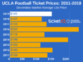 How To Find The Cheapest UCLA Football Tickets + Face Value Options