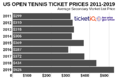 How To Find Cheapest 2019 US Open Tennis Tickets + Face Value Options