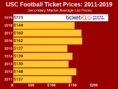 How To Find The Cheapest USC Football Tickets + Face Value Options