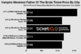 How To Find The Cheapest Vampire Weekend Tickets For The Father Of The Bride Tour