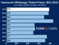 How To Find The Cheapest Vancouver Whitecaps Tickets + Face Price Options