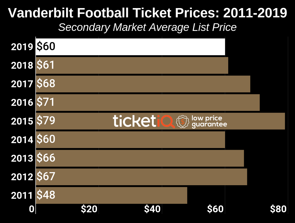 How To Find The Cheapest Vanderbilt Football Tickets + Face Value Options