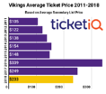Vikings Tickets Down Slightly On Secondary Market For 2018 Season