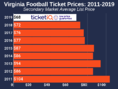 How To Find The Cheapest Virginia Football Tickets +  Face Value Options