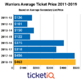 Prices For Warriors Tickets On Secondary Market Remain Steady Following Back-to-Back Championships
