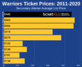 How To Find The Cheapest Golden State Warriors Tickets + Face Value Options