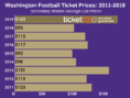 How To Find The Cheapest Washington Huskies Football Tickets + Face Value Options