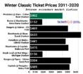 How To Get Cheapest 2020 Winter Classic Tickets - Cotton Bowl