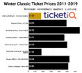 2019 Winter Classic Tickets Are Cheapest This Decade