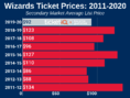 How To Find The Cheapest Washington Wizards Tickets + Face Value Options