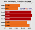 How To Find The Cheapest 2019 World Series Tickets