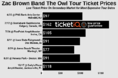 How To Find Cheap Zac Brown Band 'Roar With Lions' Tour Tickets + Face Price Options