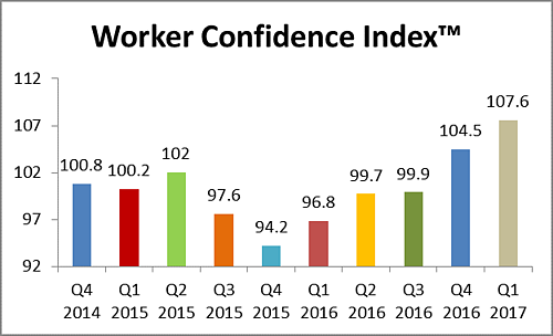 Worker Confidence index q1 2017 chart.png