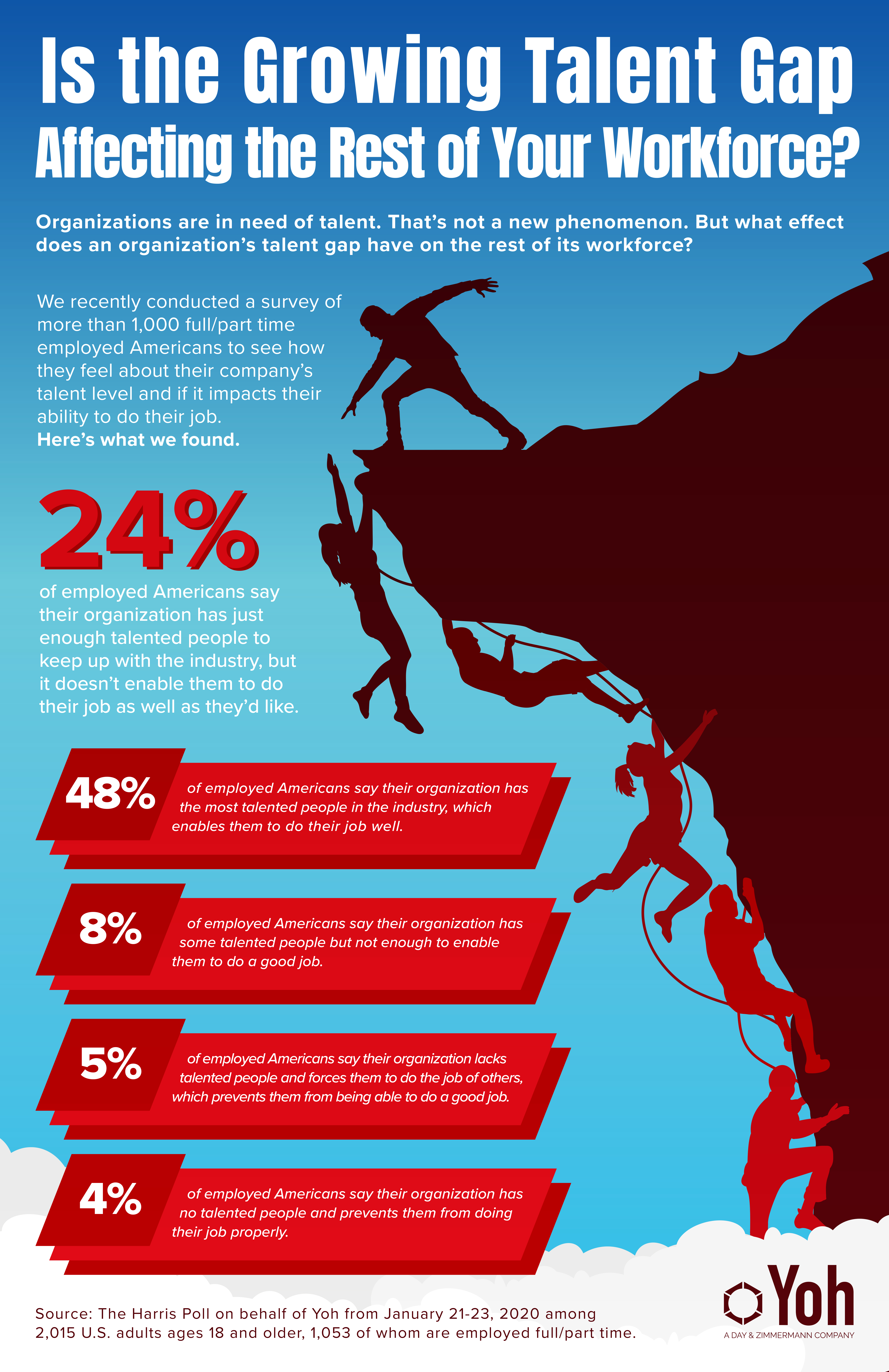 YOH_TalentGap_Infographic