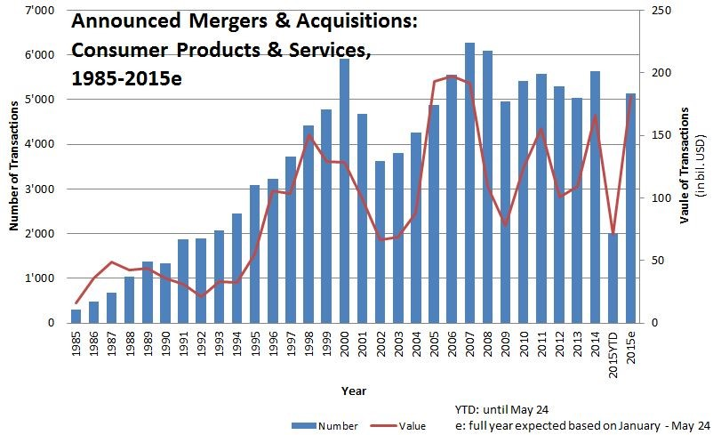 a discussion on the effects of the increase of merger activity in business Also influence merger activity3 this view of mergers as a special case of  increase output, improve  16 for a discussion of the complex effects of the 1986.
