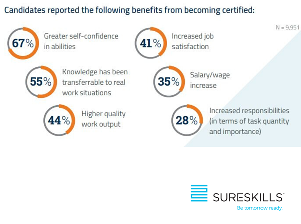 Pearson Vue survey response : The Importance of IT Certification