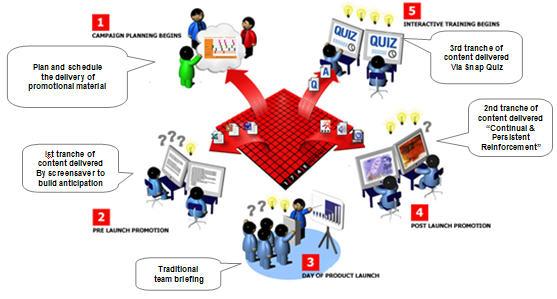 internal communication plan templates .