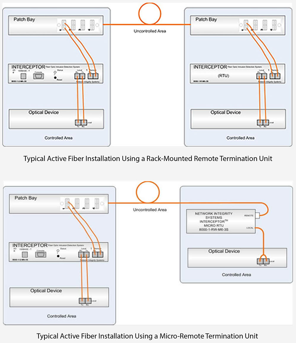 Remote Termination Unit Diagram