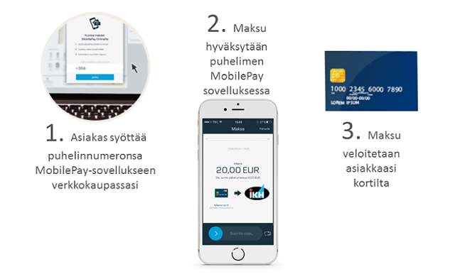 MobilePay_nain_helppoa_se_on_3_3_ikh